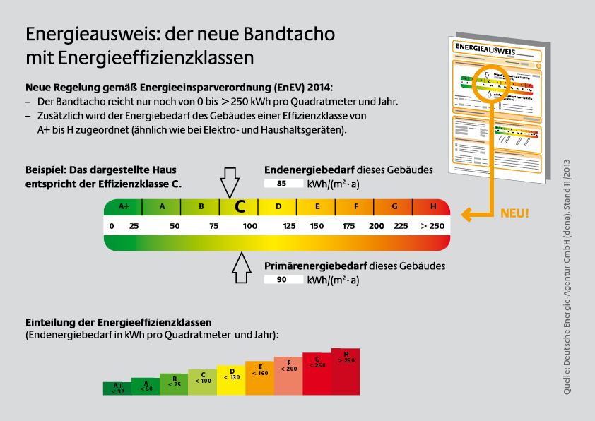 Was steht im energieausweis